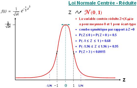 D lois de probabilit s - Table de loi normale centree reduite ...