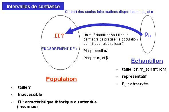 intervalle de confiance différence de moyenne
